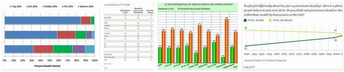fair distribution of income and wealth